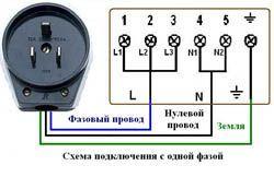 Подключение электроплиты в Новодвинске. Электромонтаж компанией Русский электрик